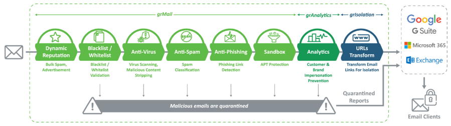 Netpluz eSentinel Email Protection Platform by GR