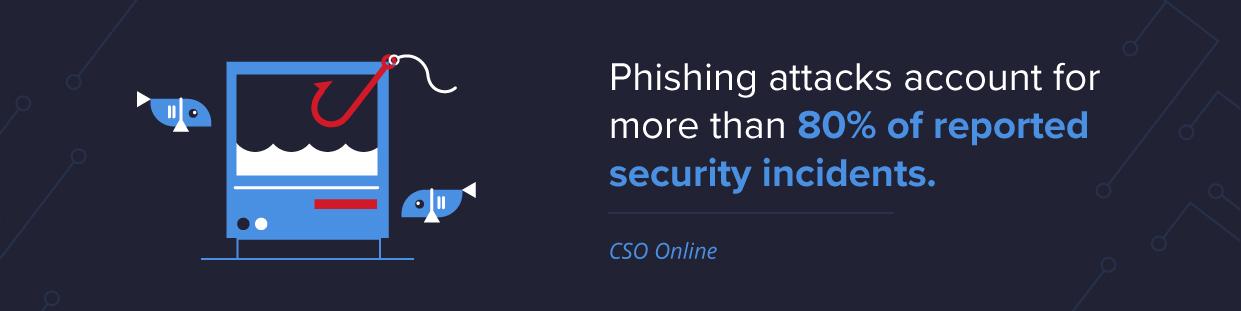Email phishing threat statistics